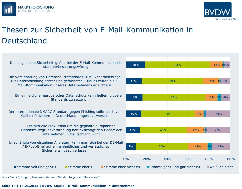grafik bvdw E-Mail-Kommunikation Thesen zur Sicherheit