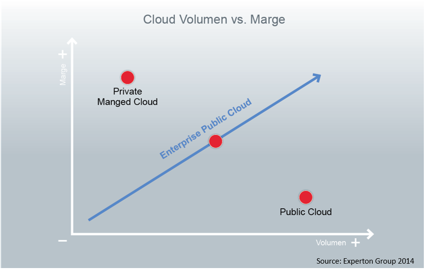 grafik experton cloud volumen versus marge