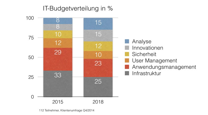grafik qb3 IT-Budgetverteilung 2015-2018