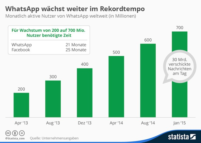 grafik whatsapp statista