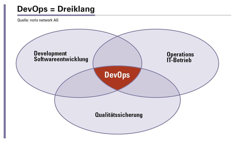 Fortschrittliche IT-Dienstleister bieten DevOps-Dienstleistungen, um das kontinuierliche Deployment agil entwickelter Software zu unterstützen.