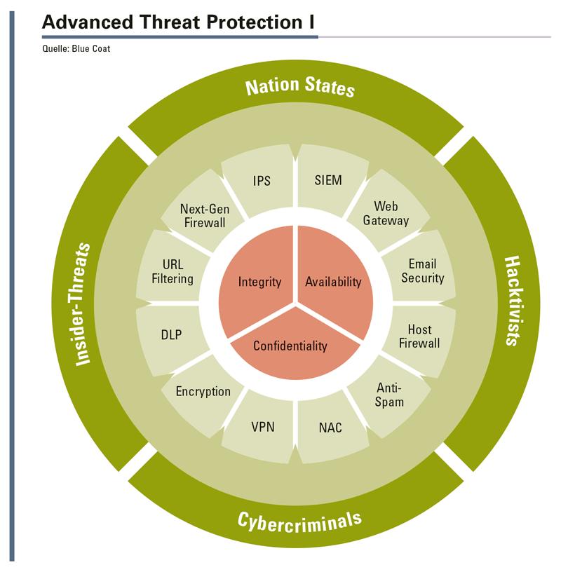 Die Bedrohungslage wird immer umfangreicher und die erforderlichen Maßnahmen zur Abwehr immer komplexer.