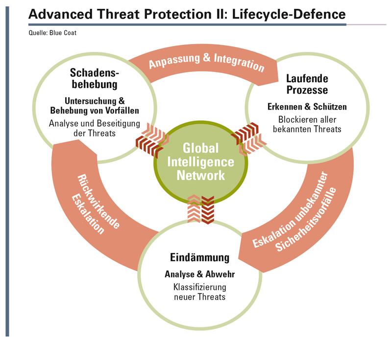 Mit zeitgemäßen Technologien wie der Content- und Malware-Analyse, der bedarfsgerechten Inspektion von SSL-verschlüsseltem Traffic, einem dynamischen Sandboxing und leistungsstarker Security Analytics lässt sich die Effektivität und Effizienz bestehender Security-Infrastrukturen maßgeblich erhöhen.
