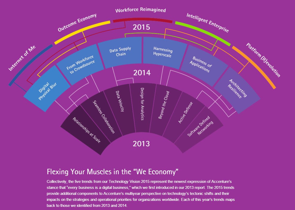 grafik accenture strategy we economy five trends