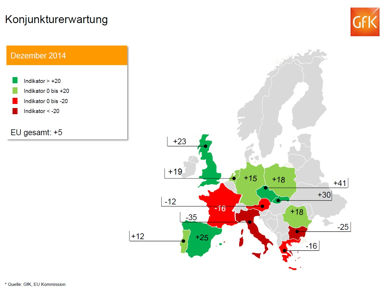 grafik gfk Konjunkturerwartung Dez 2014