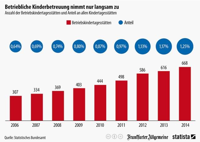 grafik statisitsches bundesamt statista betriebliche kinderbetreuung