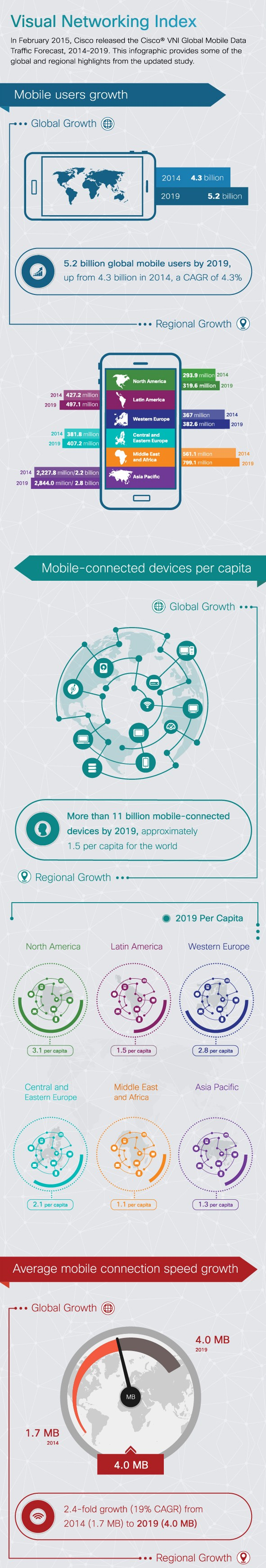 infografik cisco visual network index 1