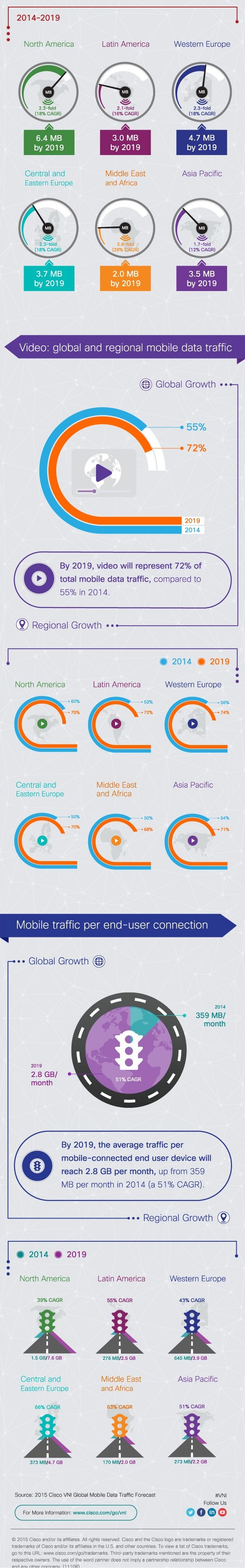 infografik cisco visual network index 2