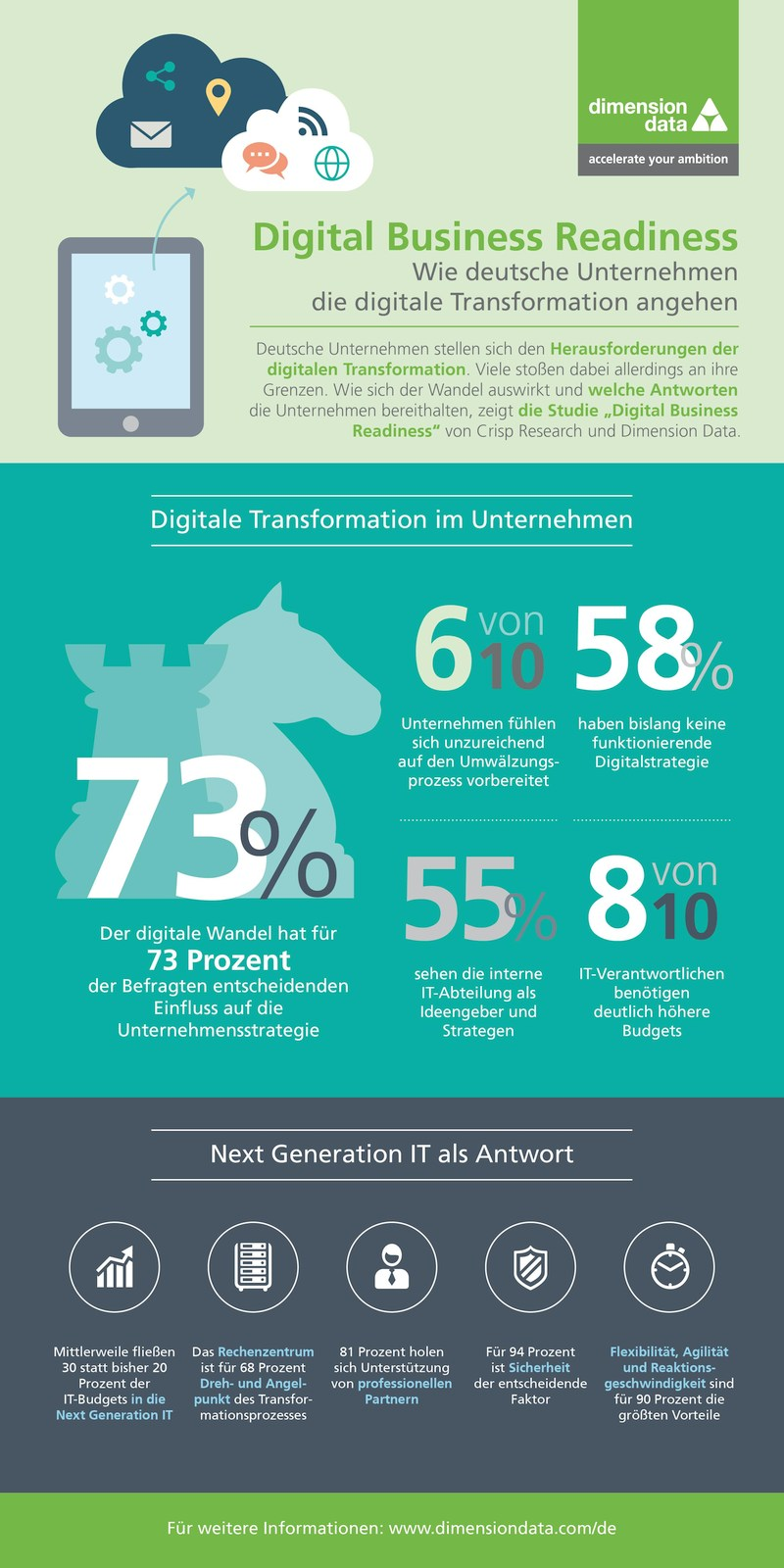 infografik crisp_digital_business_readiness_studie dimensiondata