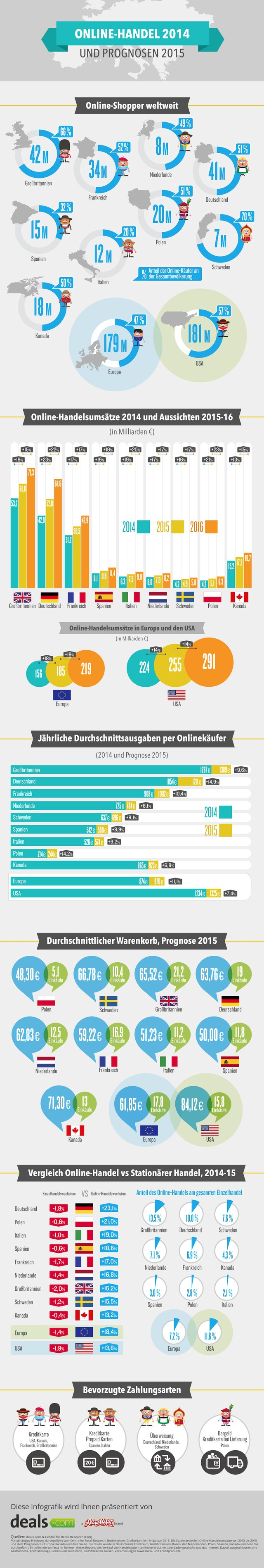 infografik dealsdotcom e-commerce deutschland