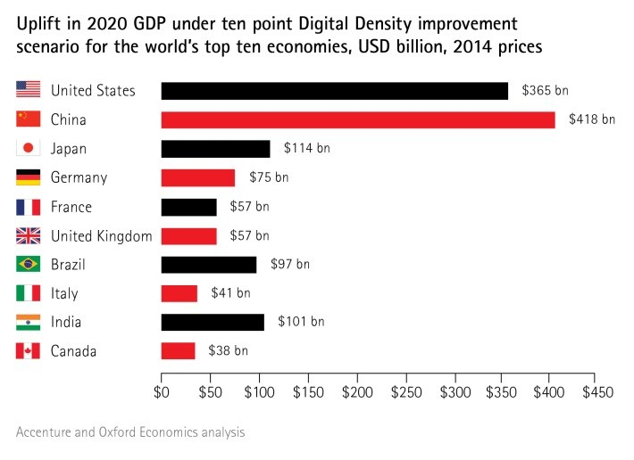 grafik accenture digital density index opportunity