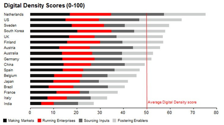 grafik accenture digital density index score
