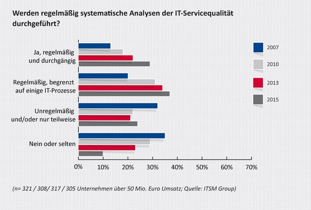 grafik itsm group it-servicequalität Frage2-web