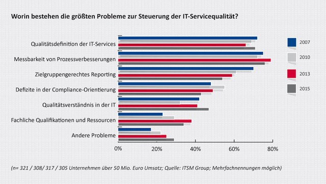 grafik itsm group it-servicequalität Frage3-web
