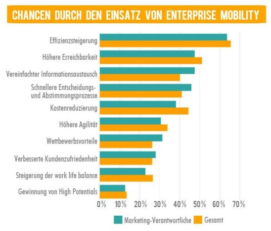 grafik techconsult microsoft enterprise mobility chancen
