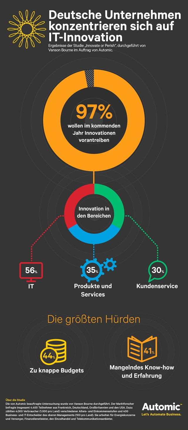 infografik automic innovate or perish