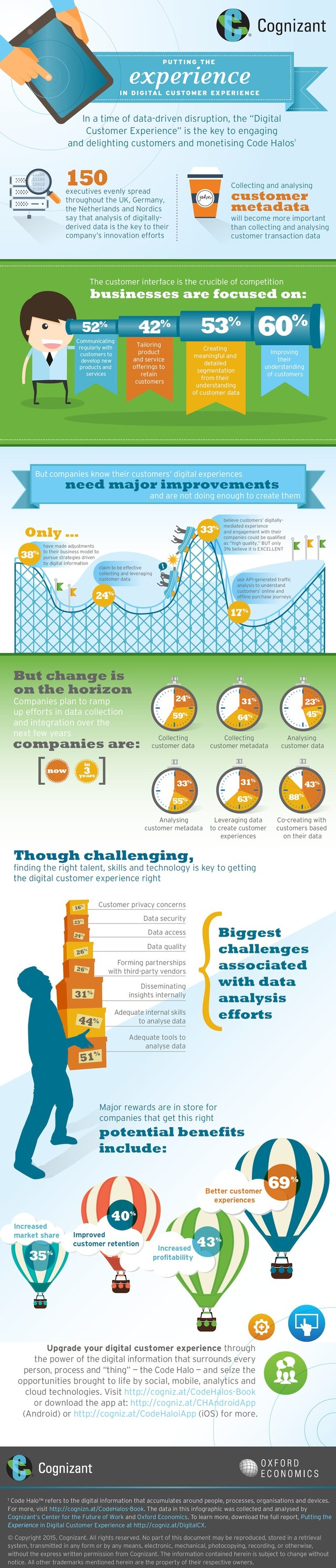 infografik cognizant oxford economics digital customer experience
