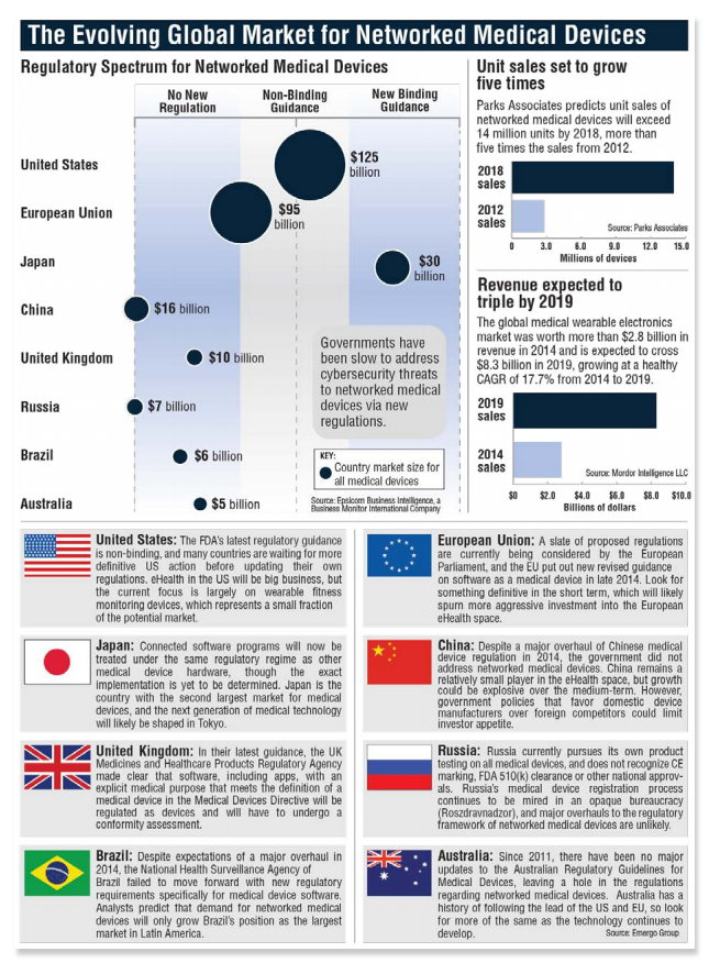 infografik intel atlantic council market for networked medical devices