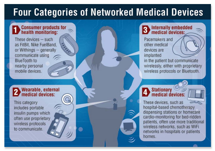 infografik intel atlantic council networked medical devices