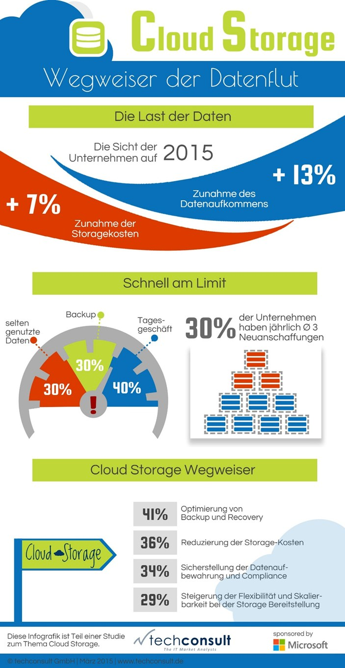 infografik techconsult cloud storage