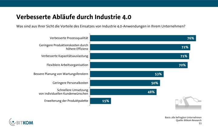 BITKOM_PK_Industrie_4.0_13_04_2015_final_page_011