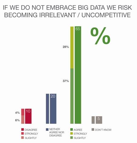 Grafik capgemini_Verlust_Wettbewerbsfähigkeit_ohne_Big_Data