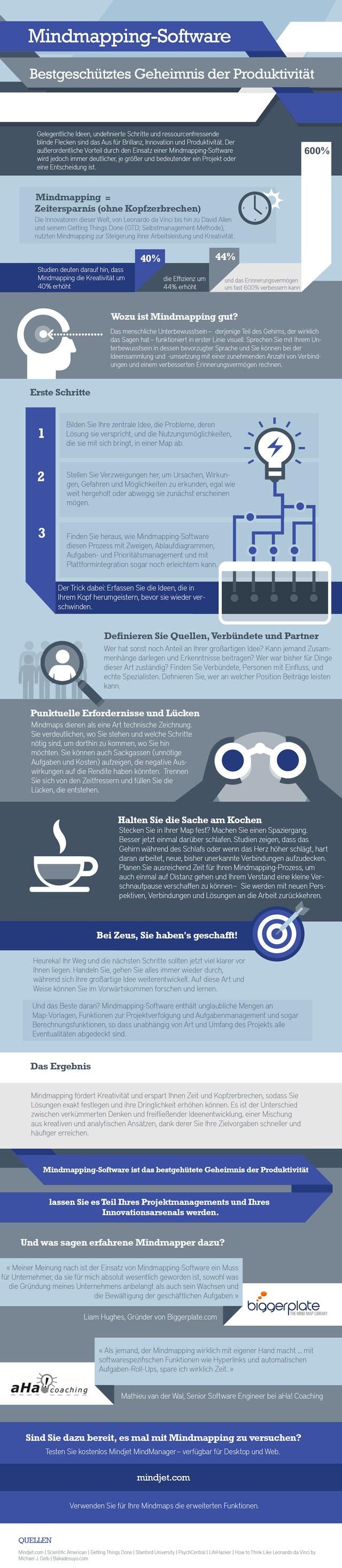 Infografik Mindjet MindManager Produktivität