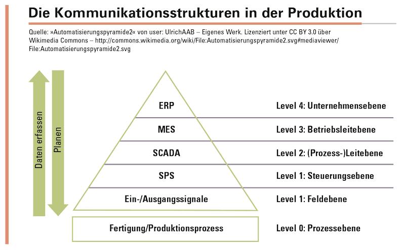 Abbildung 1: Die klassischen Ebenen 0, 1 und 2 der Automatisierungspyramide (vgl. IEC 62264) verschmelzen mittelfristig zu einem  (höchstwahrscheinlich) IP-basierten Netz, in dem die beteiligten  Systeme autonom agieren und die Steuerung durch CPS-Intelligenz  (serviceorientiert) erfolgt.