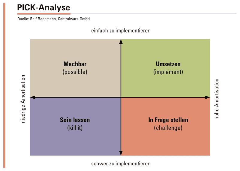 Abbildung 2: Mit der PICK-Analyse bewerten Sie den Aufwand, den Sie bei der Umstellung eines Prozesses haben. Ist der Prozess bereits Industrie-4.0-tauglich oder sind umfangreiche Anpassungen erforderlich? Wie viele Beteiligte sind bei der Umstellung zu berücksichtigen? Anschließend bewerten Sie den Nutzen, den Sie daraus ziehen.