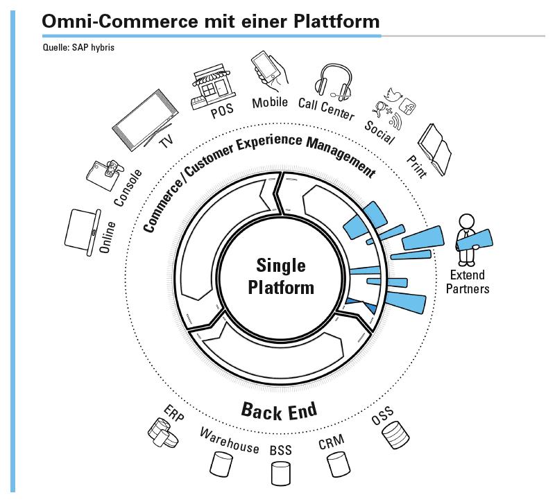 Einheitliches Kundenerlebnis durch Integration von Backend- und Frontend-Systemen.