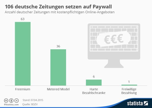 grafik bdvz statista paywall