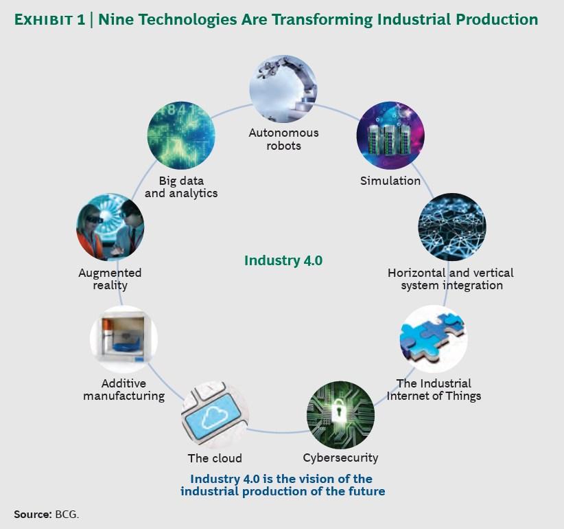 grafik boston consulting group neun technologien industrie 40