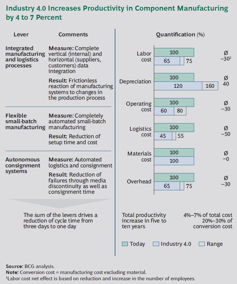 grafik boston consulting group produktivität zuwachs industrie 40