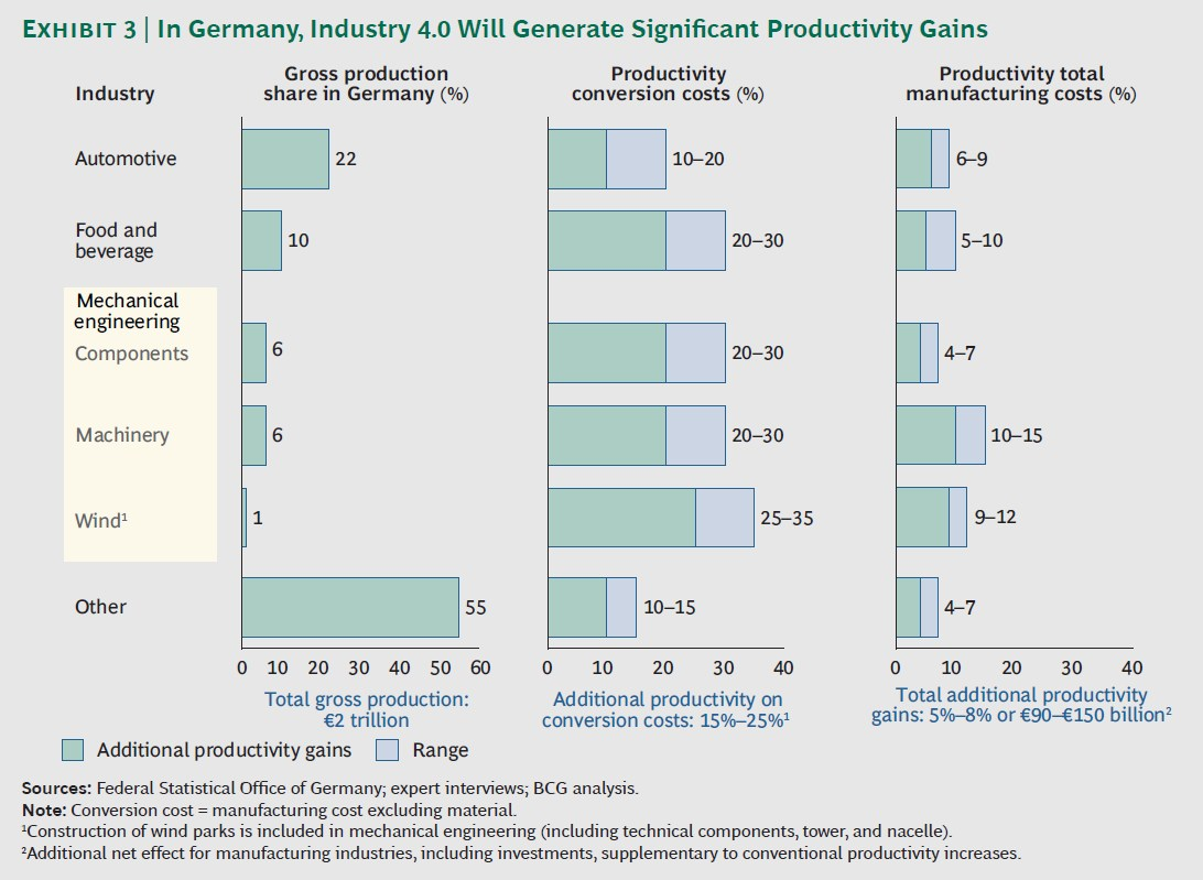 grafik boston consulting group produktivitätsgewinn industrie 40