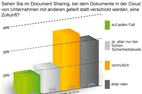 grafik dii dokumente in der cloud