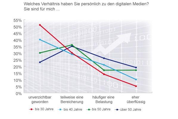 grafik dii verhältnis zu digitalen medien alter