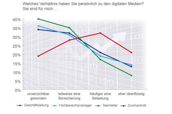 grafik dii verhältnis zu digitalen medien