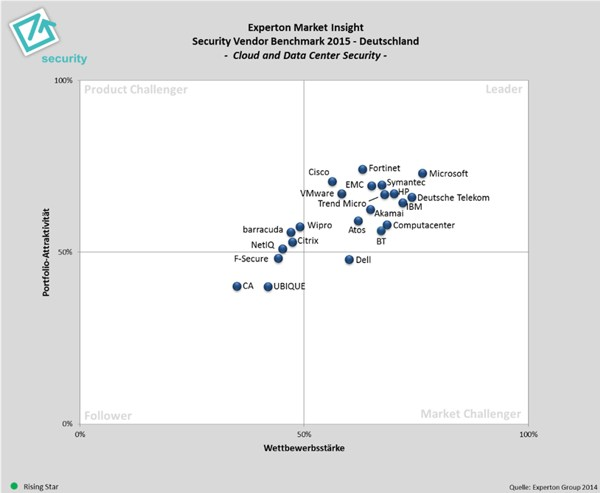 grafik experton security vendor benchmark deutschland