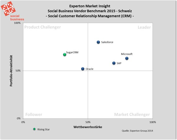 grafik experton social business vendor benchmark social crm