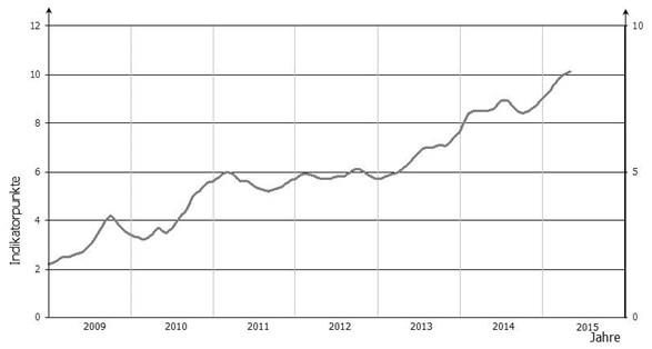 grafik gfk konsumklimaindikator