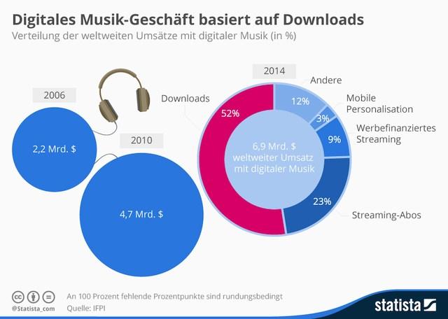 grafik ifpi statista digitale Musik umsatz