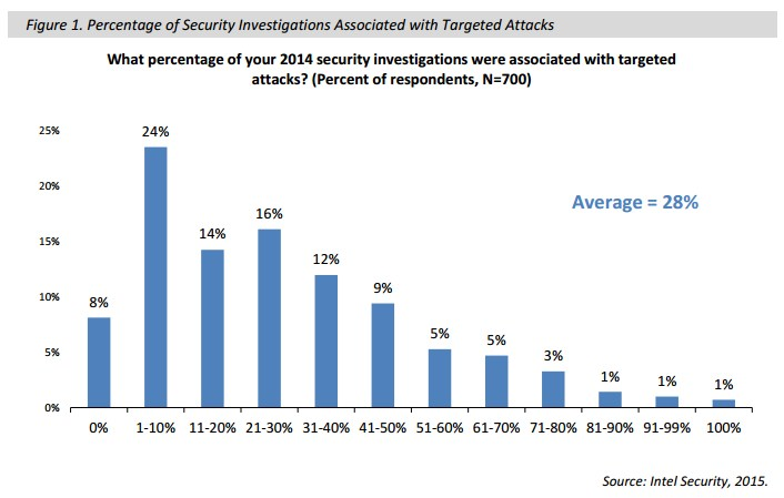 grafik intel security report targeted attacks