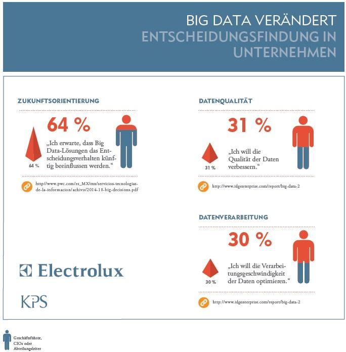 grafik kps big data