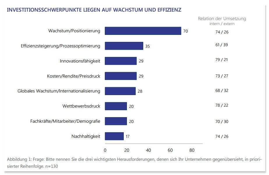 grafik lünendonk steria sopra investitionsschwerpunkte