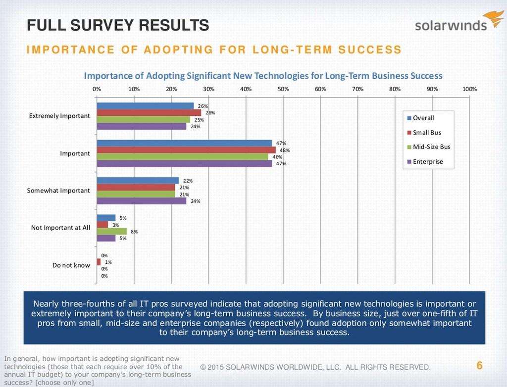grafik solarwinds adopting new technology