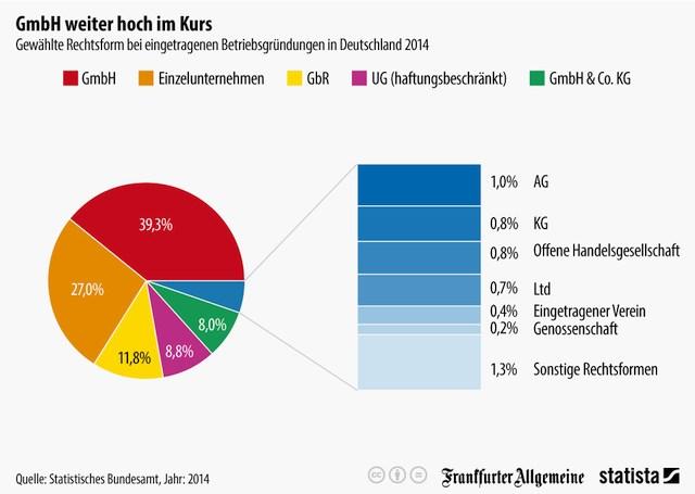 grafik statistisches bundesamt statista Gründungen