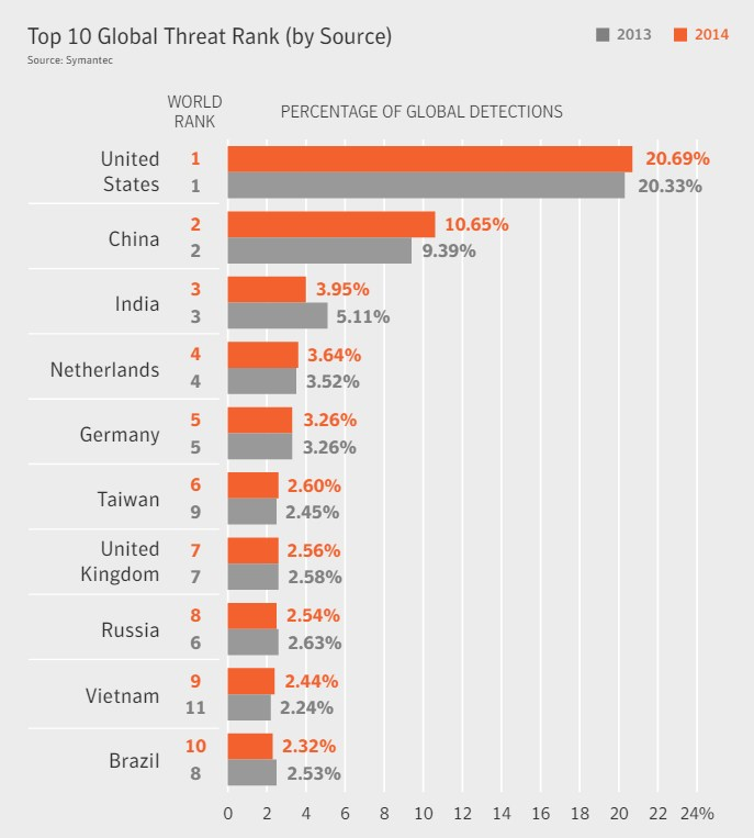 grafik symantec global threat rank