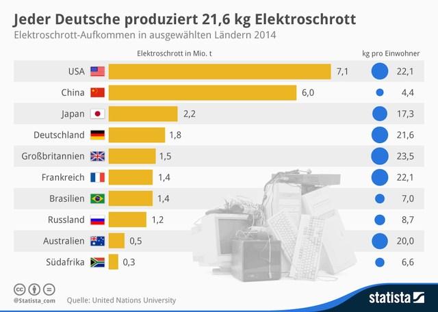 grafik unu statista elektroschrott ländervergleich