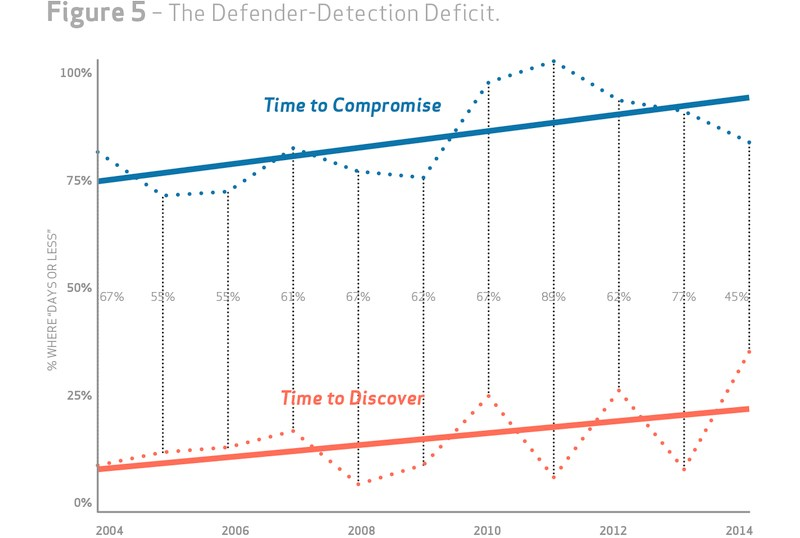grafik verizon defender-detection deficit
