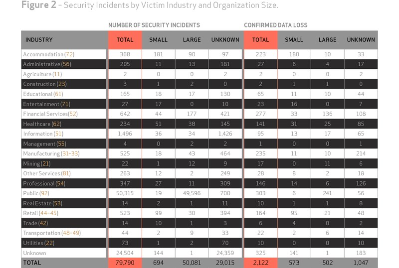 grafik verizon security incidents